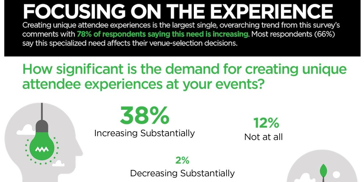 Meetings Outlook: Crafting Unique Experiences