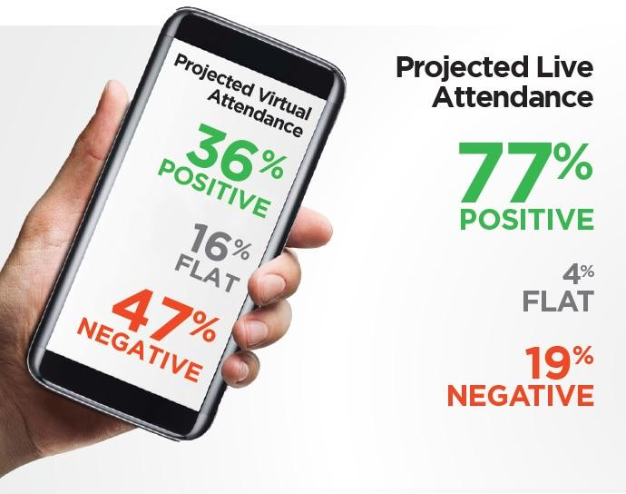 Attendance Projections